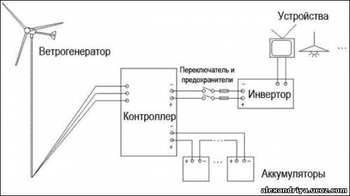 Примеры схемы работы